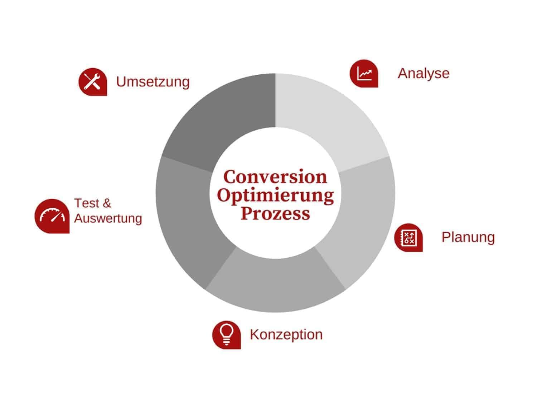 Conversion-Optimierung Prozess