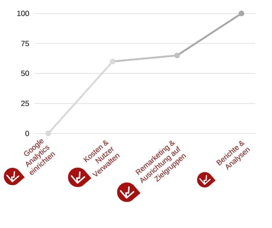 Google Analytics - Unsere Leistungen