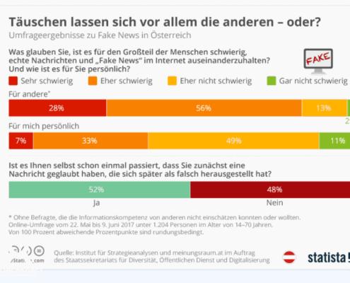 Fake News in Österreich © statista.com