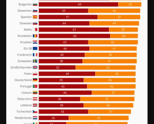 Fake News innerhalb Europas © statista.com