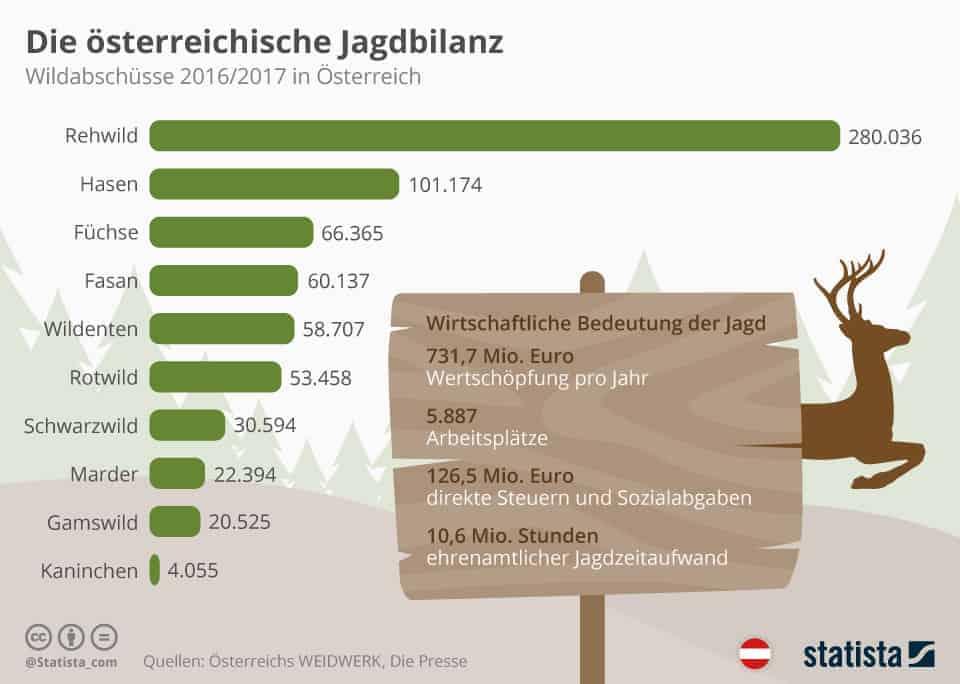 Wildabschuesse 2016 und 2017 in Österreich
