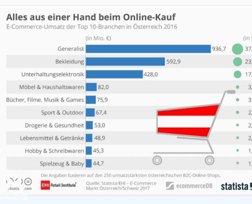 Online Shopping-Produkte in Österreich
