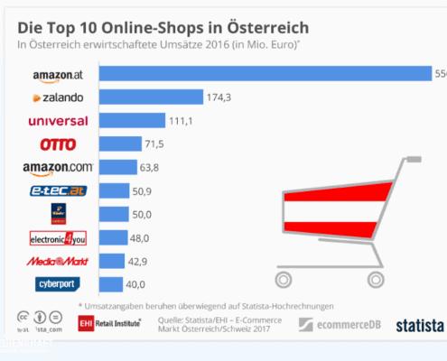Top 10 Online-Shops in Österreich 2016