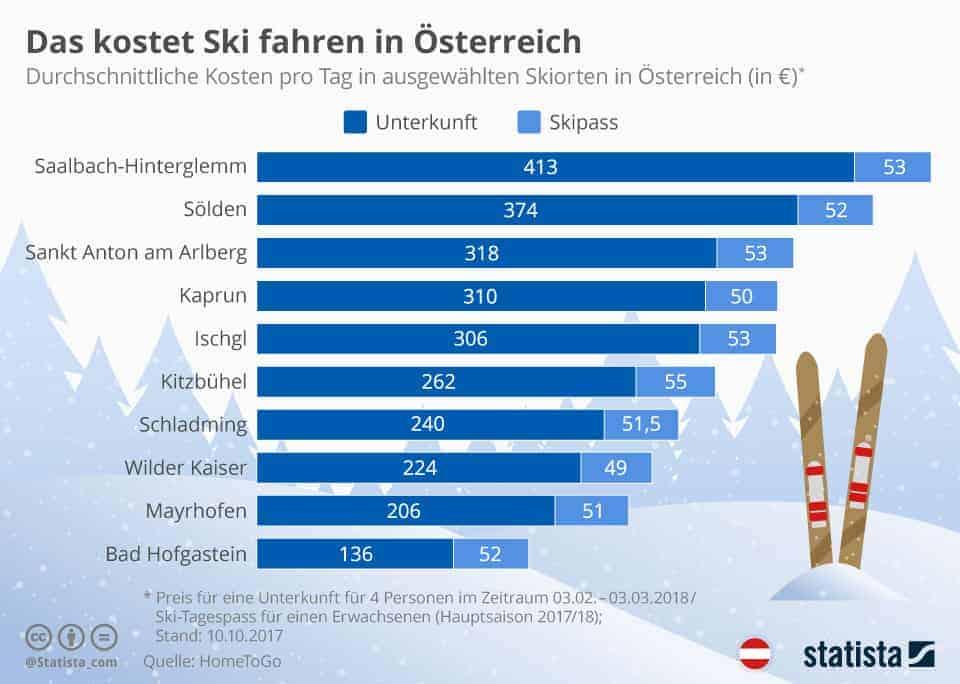 skifahren-oesterreich-teuerste-skiorte