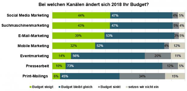 © Absolit-Budget-Verteilung 2018