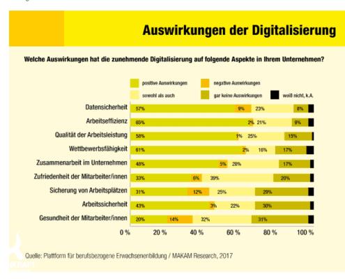 Digitalisierung Auswirkungen Statistik - WIFI Österreich
