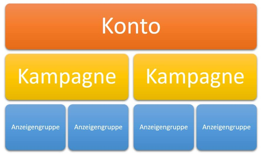 Kontostruktur Google AdWords