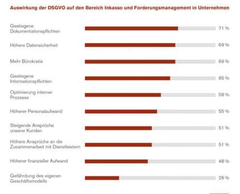 Studie zeigt: EU-Unternehmen bewerten DSGVO positiv