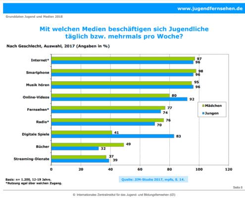 Mediennutzung von Jugendlichen in DE 2017