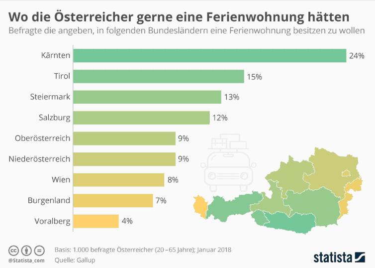 Beliebteste Orte für Ferienwohnungen in Österreich