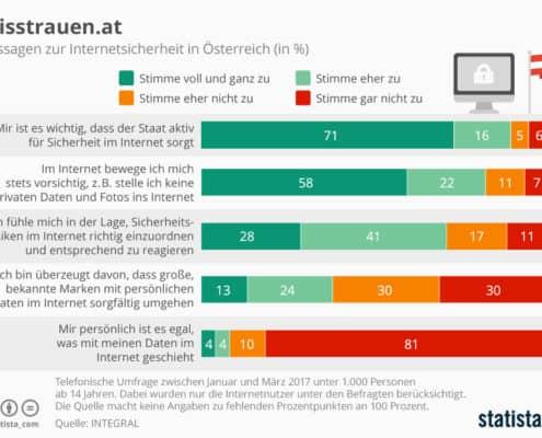 infografik_9899_aussagen_zur_internetsicherheit_in_oesterreich_n