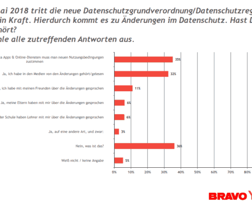 studie-datenschutz-und-dsgvo-bei-deutschen-jugendlichen-2018-statistik