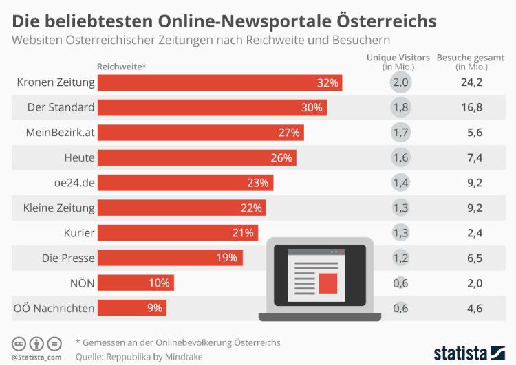Beliebteste Online Newsportale Österreichs
