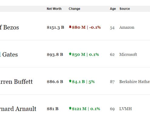 Amazon Gründer - Jeff Bezos - reichster Mensch