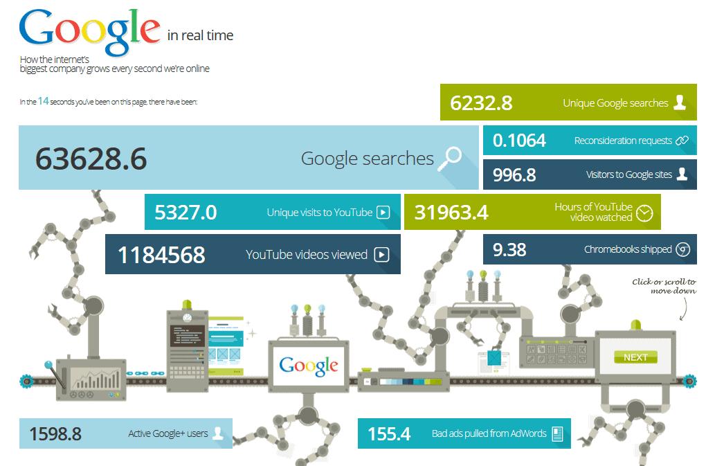 Google in Echtzeit - Suchmaschine