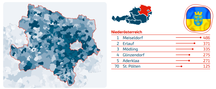 Domains Niederösterreich