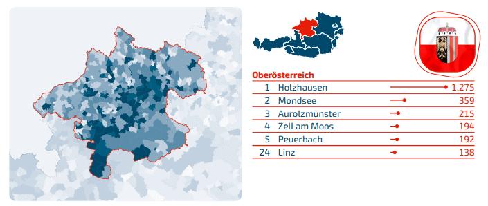 Domains Oberösterreich