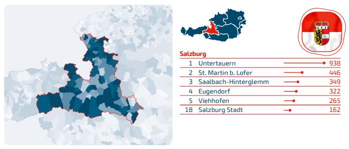 Domains Salzburg