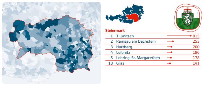 Domains Steiermark