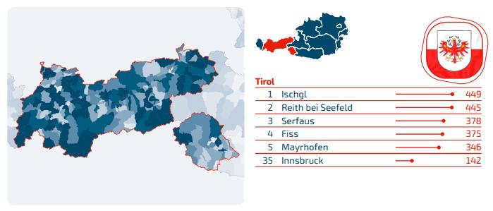 Domains Tirol