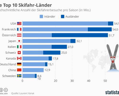 Skifahren Top 10 beliebteste Länder