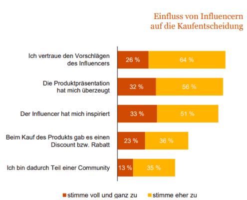 Einfluss von Influencern auf Kaufentscheidung