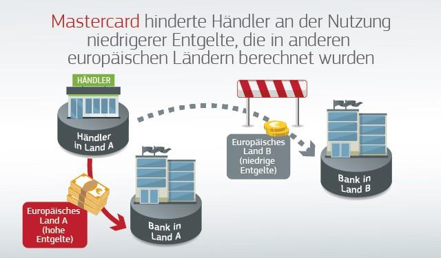 Interbank Entgelte Rekordstrafe für Mastercard